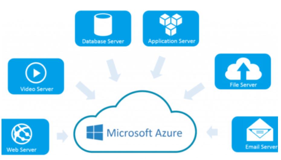 Zbiór wszystkich usług #Azure