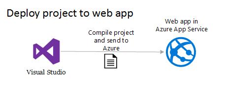 Deploy aplikacji do chmury przy użyciu Visual Studio